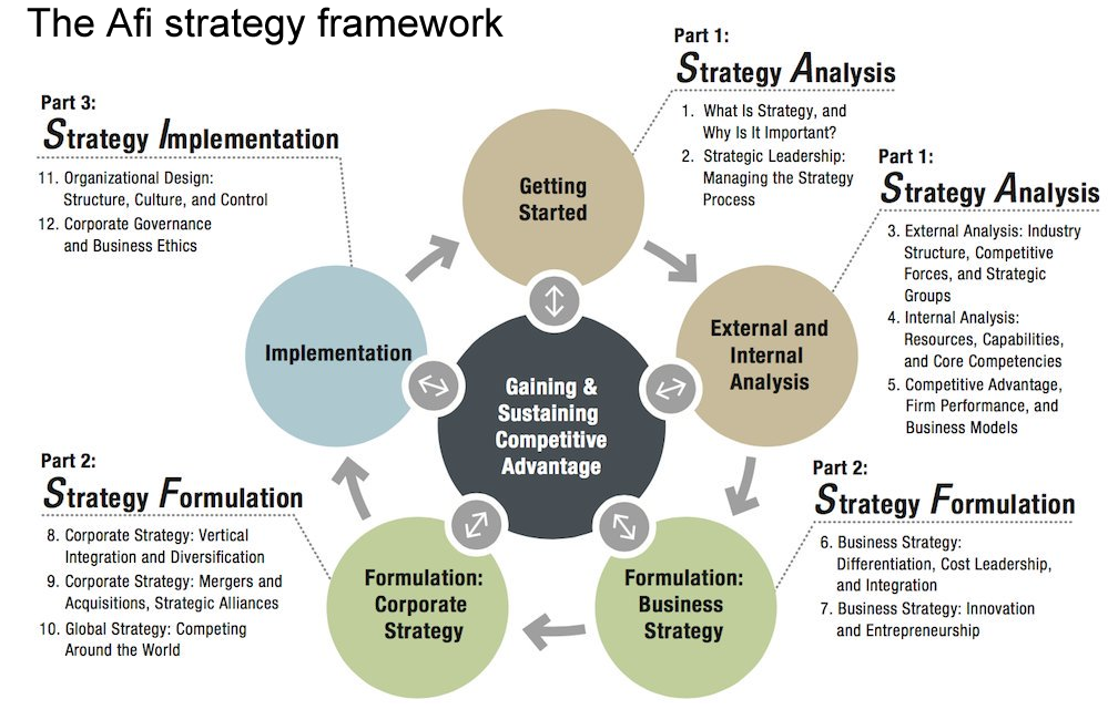 the different strategies implemented to ensure the success of xtendsport Most strategies fail to be implemented correctly the companies that succeed are those which oc&c has developed new theories about the best way to ensure that strategy is implemented i am going to communicate explicitly with different constituencies throughout the organisation, as.